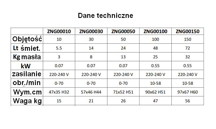 Dane tech. maselnice